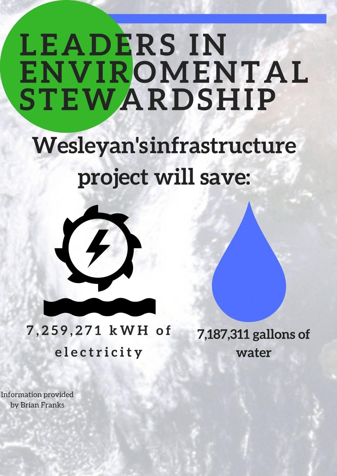 Wesleyan improves infrastructure