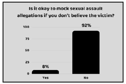 Sexual assault is never a joking matter