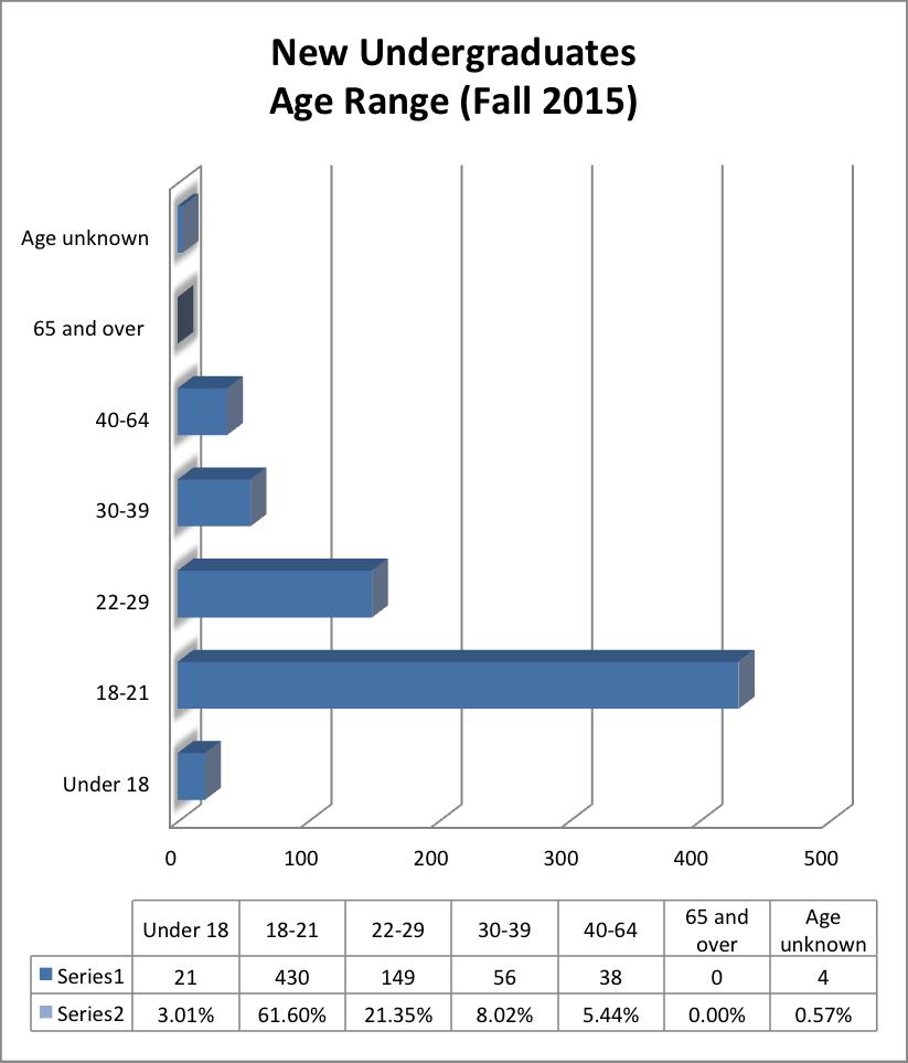 New Undergrad age range
