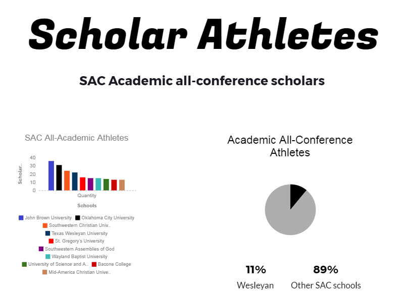 The infographic at left shows the number of scholar athletes at all Sooner Athletic Conference schools; Wesleyan is fourth in the conference. Infographic by Karan Muns