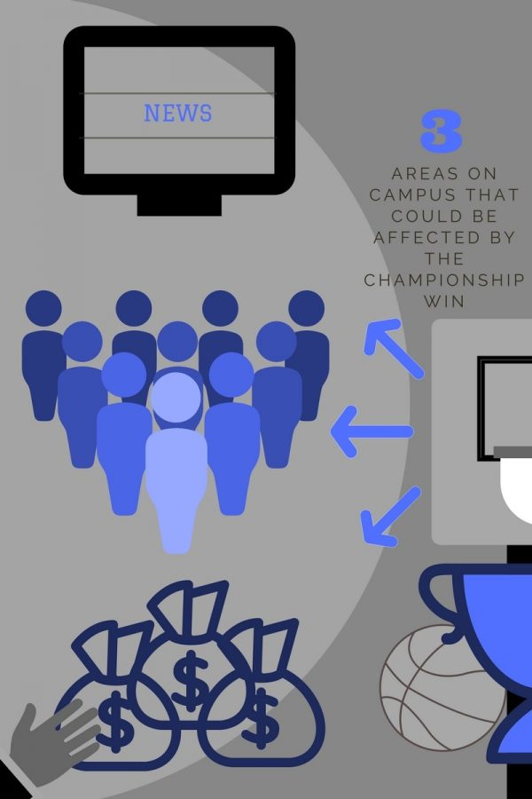 The basketball championship win could increase media coverage, enrollment and donations. Infographic by Hannah Onder