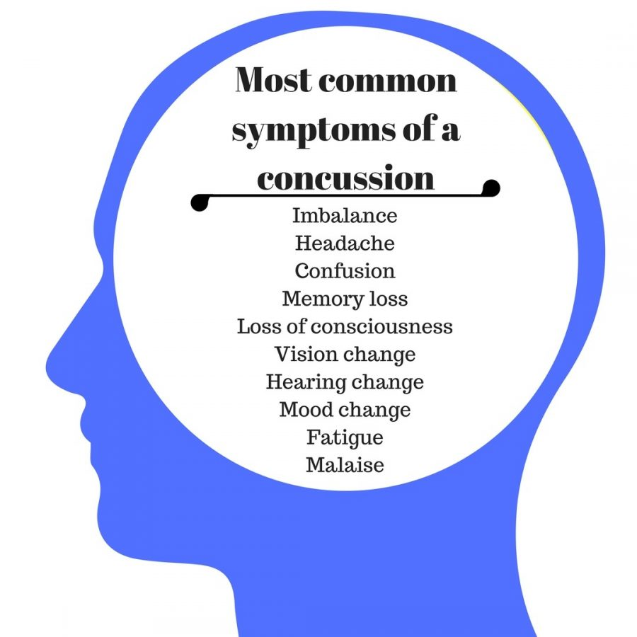 The graphic shows the most common symptoms that can be found in athletes. Infographic by Shaydi Paramore