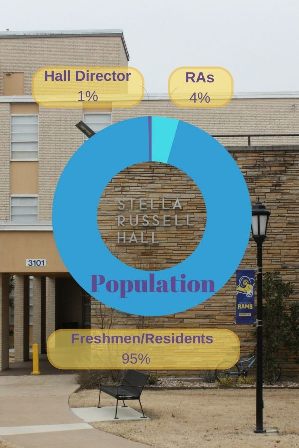 Graphic showing the percentages of occupants in Stella Russel Hall as of Fall 2017 semester