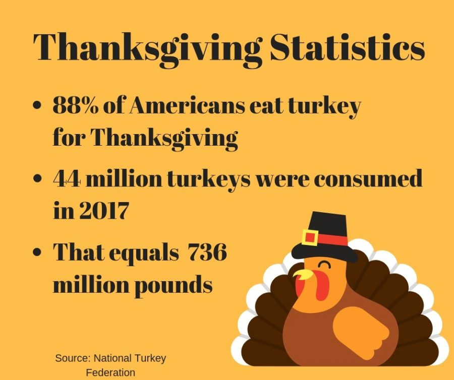 Thanksgiving traditions usually consist of Thanksgiving turkey. Graphic by Hannah Lathen