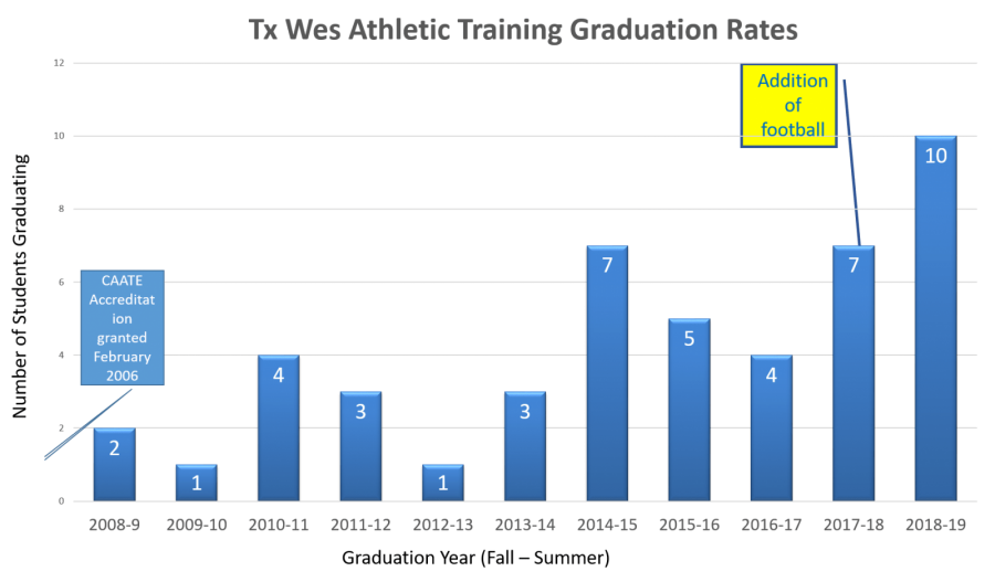 The graphic shows the number of athletic training majors that have graduated since 2008-2009.  Graphic contributed by  Dr. Pam Rast